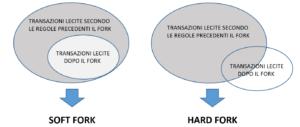 Gli algoritmi crittografici del bitcoin
