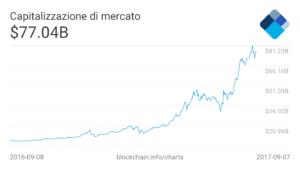 capitalizzazione di mercato bitcoin nel tempo